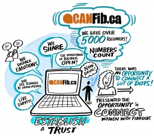 CANFib.ca website visualization